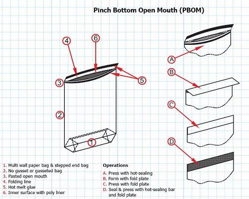 پاکت کاغذی PBOM